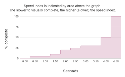 Chart illustrating a page with a slow speed index